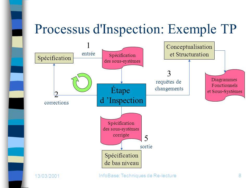 13/03/2001 InfoBase: Techniques de Re-lecture8 Processus d'Inspection: Exemple TP Étape d Inspection Spécification de bas niveau Conceptualisation et