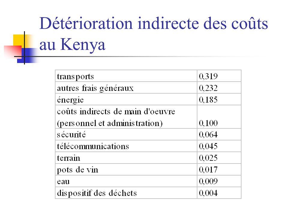 Détérioration indirecte des coûts au Kenya