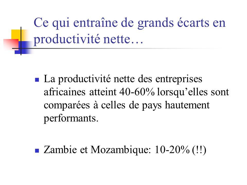 Ce qui entraîne de grands écarts en productivité nette… La productivité nette des entreprises africaines atteint 40-60% lorsquelles sont comparées à celles de pays hautement performants.