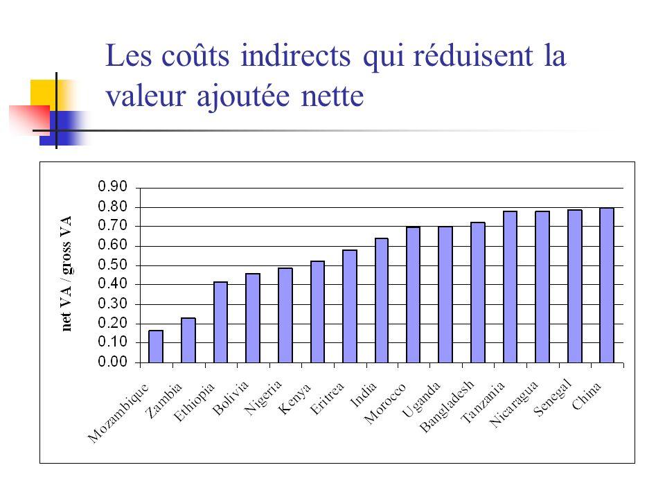 Les coûts indirects qui réduisent la valeur ajoutée nette