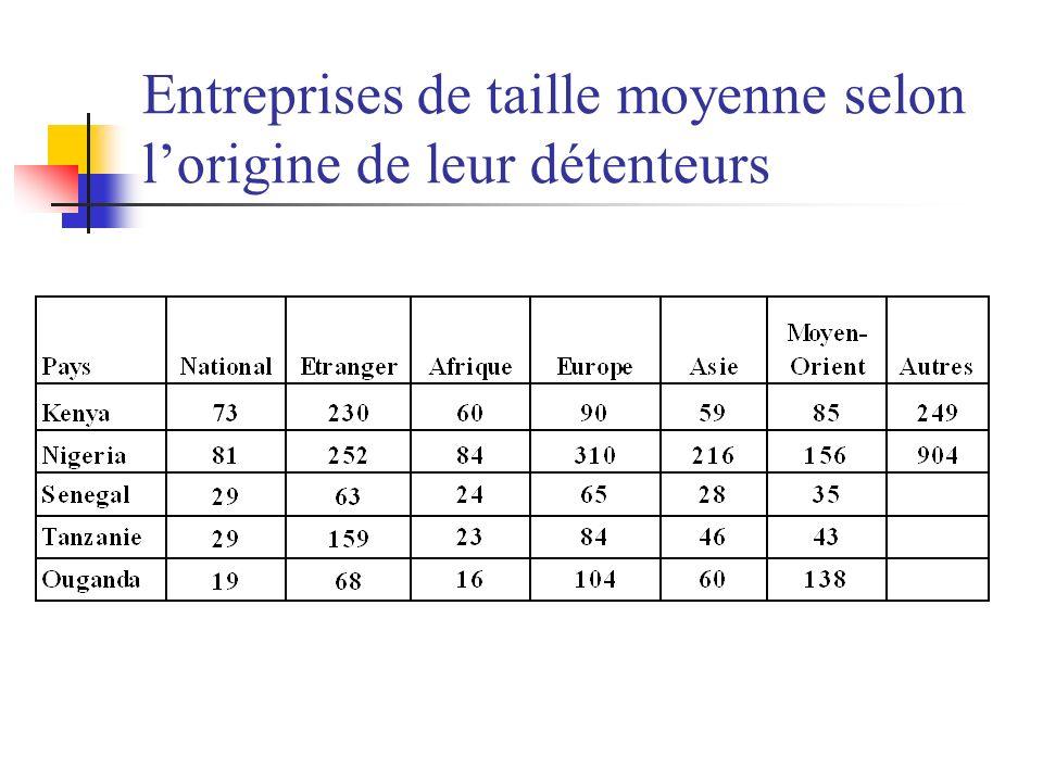 Entreprises de taille moyenne selon lorigine de leur détenteurs