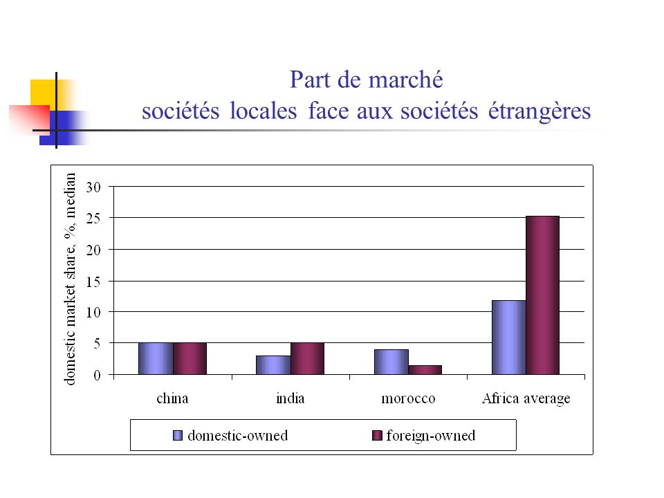 Part de marché sociétés locales face aux sociétés étrangères