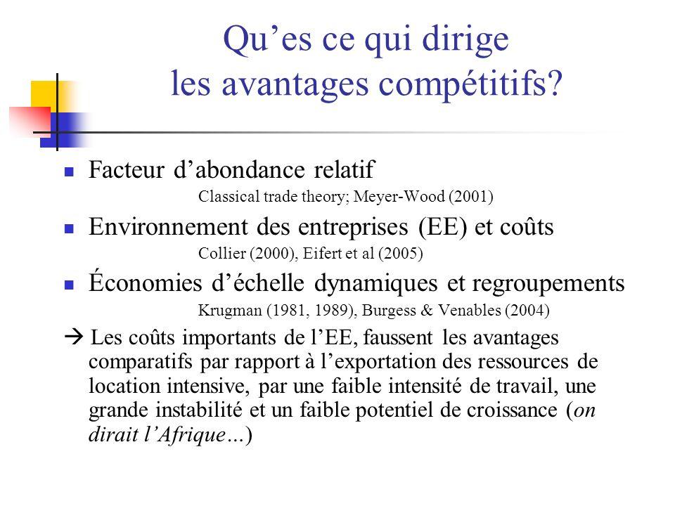 Ques ce qui dirige les avantages compétitifs.