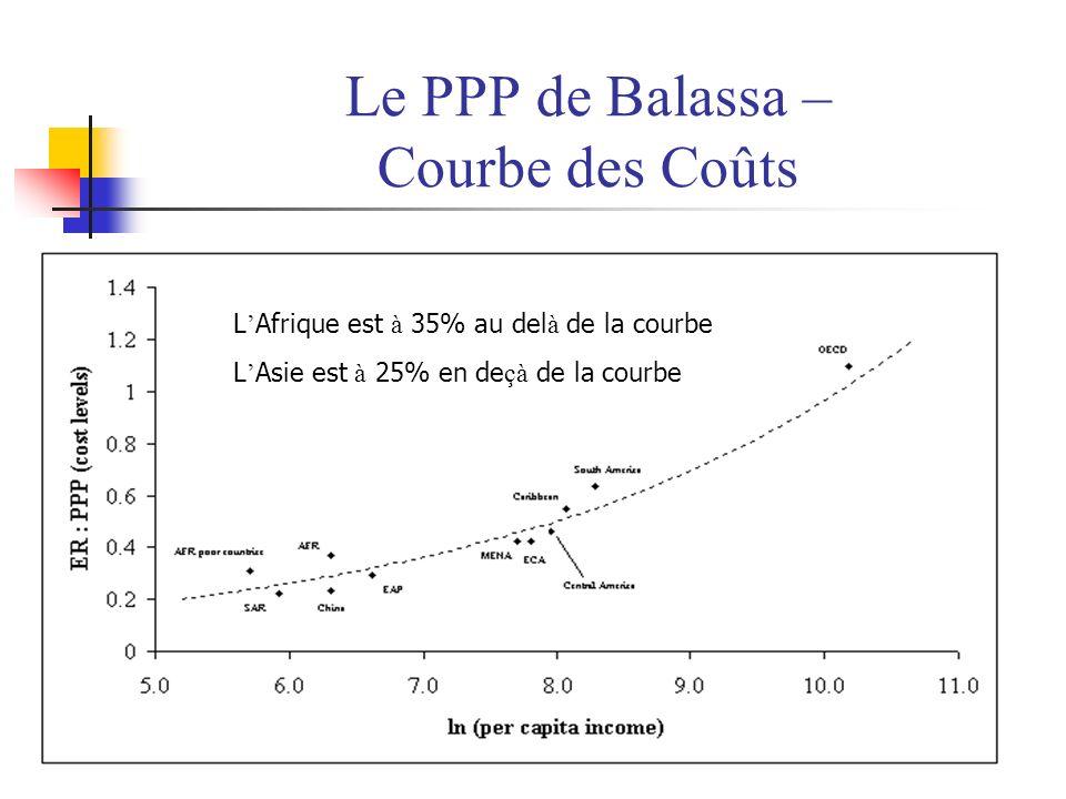 Le PPP de Balassa – Courbe des Coûts L Afrique est à 35% au del à de la courbe L Asie est à 25% en de çà de la courbe