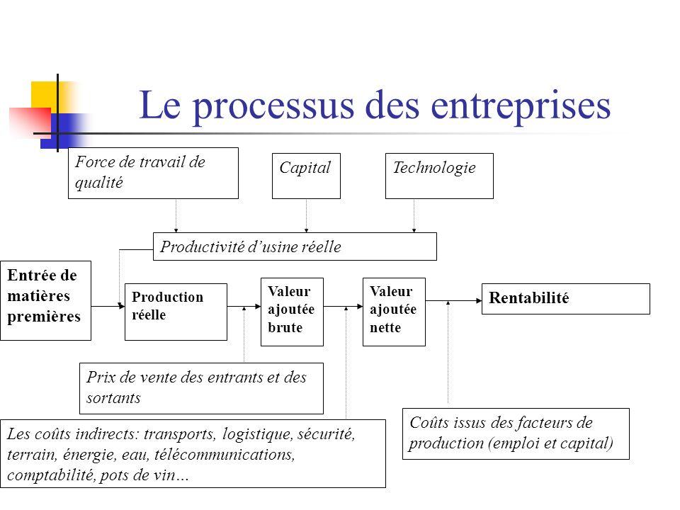 Pertes liées à lEnvironnement des Entreprises