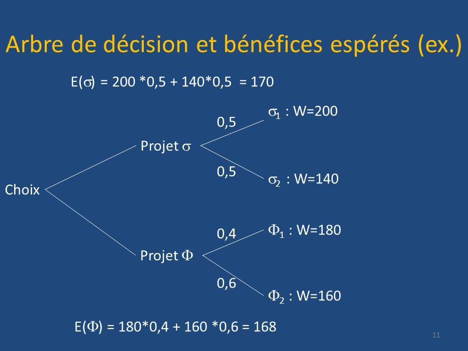 Arbre de décision et bénéfices espérés (ex.) 11 Choix Projet 2 : W=140 Projet 1 : W=200 2 : W=160 1 : W=180 0,5 0,4 0,6 E( ) = 200 *0,5 + 140*0,5 = 17