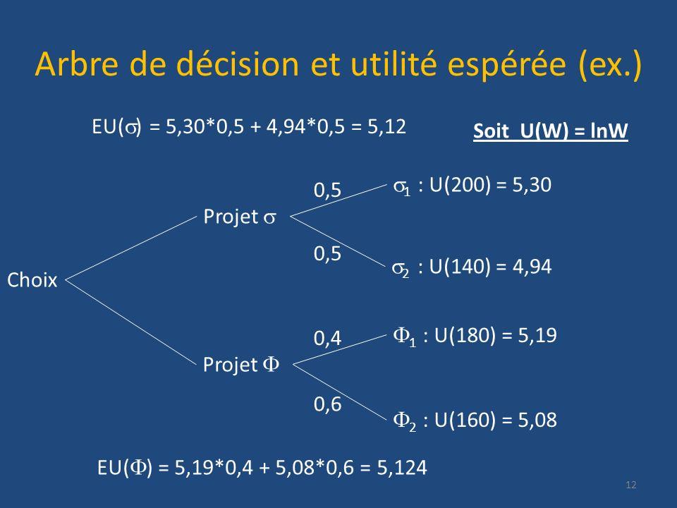 Arbre de décision et utilité espérée (ex.) 12 Choix Projet 2 : U(140) = 4,94 Projet 1 : U(200) = 5,30 2 : U(160) = 5,08 1 : U(180) = 5,19 0,5 0,4 0,6