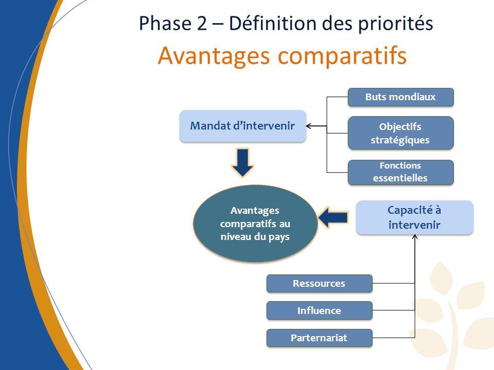 Phase 2 – Définition des priorités Avantages comparatifs Avantages comparatifs au niveau du pays Mandat dintervenir Capacité à intervenir Buts mondiaux Objectifs stratégiques Fonctions essentielles Ressources Influence Parternariat