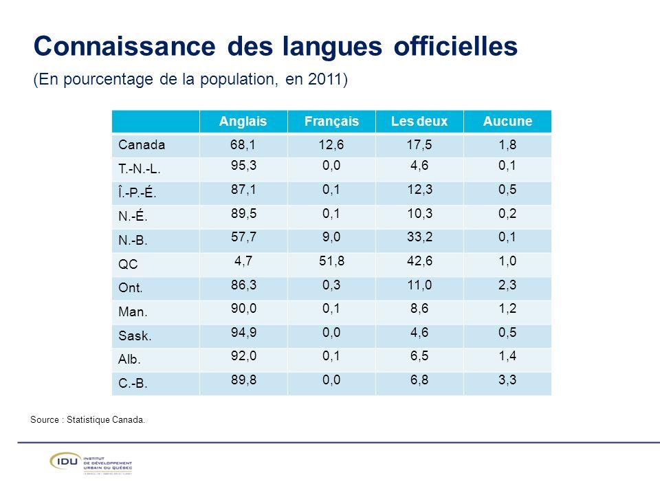 Source : Statistique Canada.