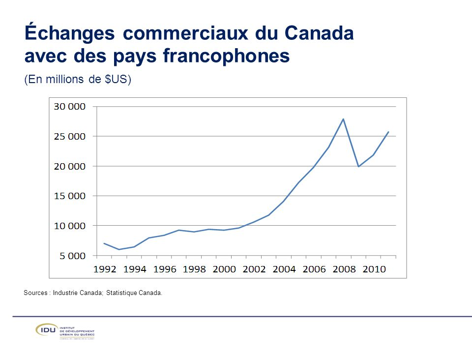 Sources : Industrie Canada; Statistique Canada.