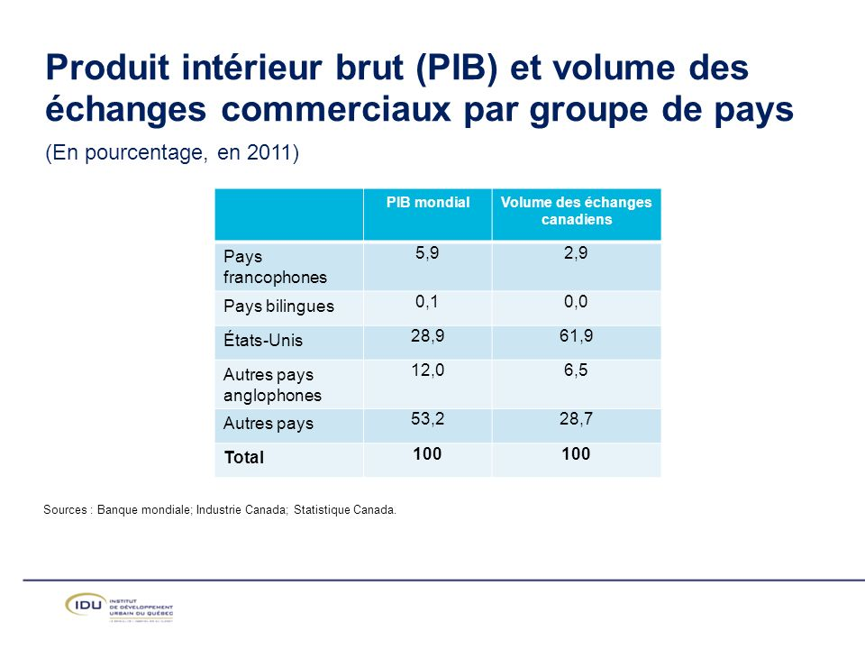 Sources : Banque mondiale; Industrie Canada; Statistique Canada.