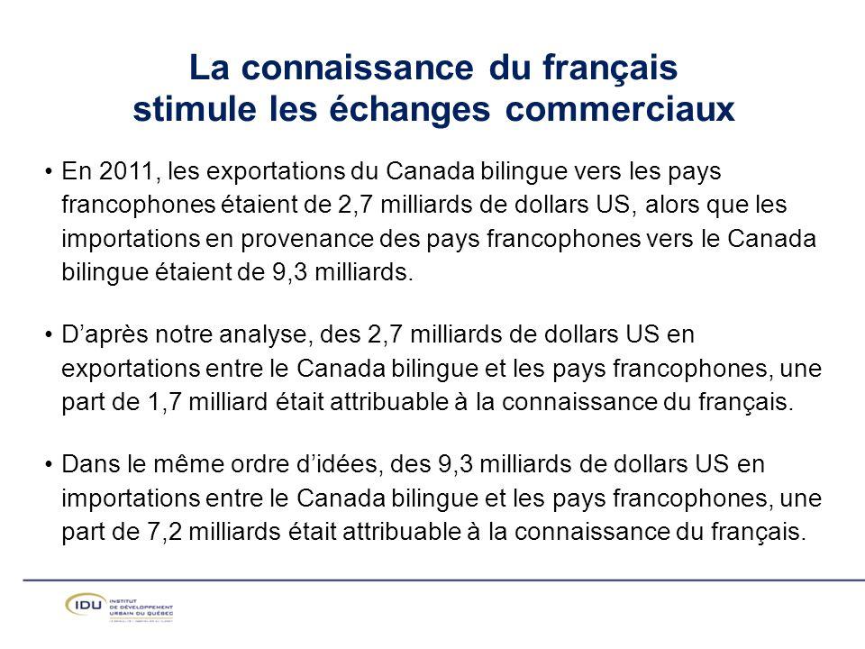 En 2011, les exportations du Canada bilingue vers les pays francophones étaient de 2,7 milliards de dollars US, alors que les importations en provenance des pays francophones vers le Canada bilingue étaient de 9,3 milliards.