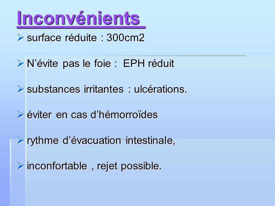 Inconvénients surface réduite : 300cm2 surface réduite : 300cm2 Névite pas le foie : EPH réduit Névite pas le foie : EPH réduit substances irritantes : ulcérations.