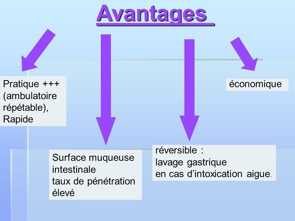 Avantages Avantages Pratique +++ (ambulatoirerépétable),Rapide économique réversible : lavage gastrique en cas dintoxication aigue.