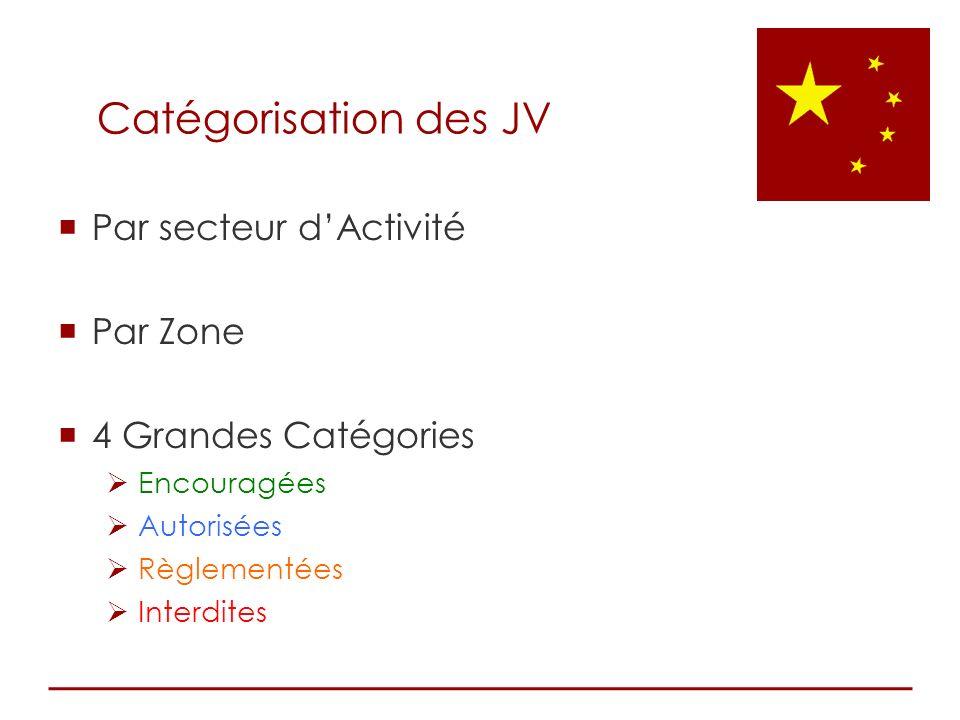 Par secteur dActivité Par Zone 4 Grandes Catégories Encouragées Autorisées Règlementées Interdites Catégorisation des JV