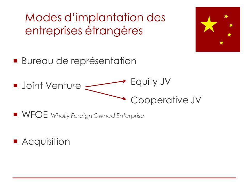 Modes dimplantation des entreprises étrangères Bureau de représentation Joint Venture Equity JV Cooperative JV WFOE Wholly Foreign Owned Enterprise Ac
