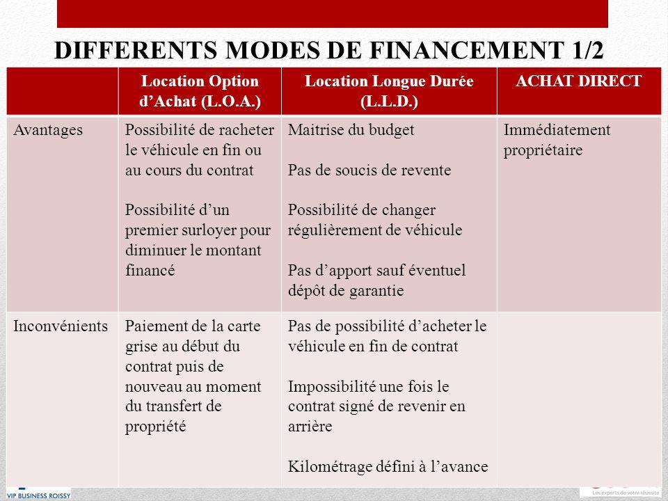 DIFFERENTS MODES DE FINANCEMENT 1/2 Location Option dAchat (L.O.A.) Location Longue Durée (L.L.D.) ACHAT DIRECT AvantagesPossibilité de racheter le vé
