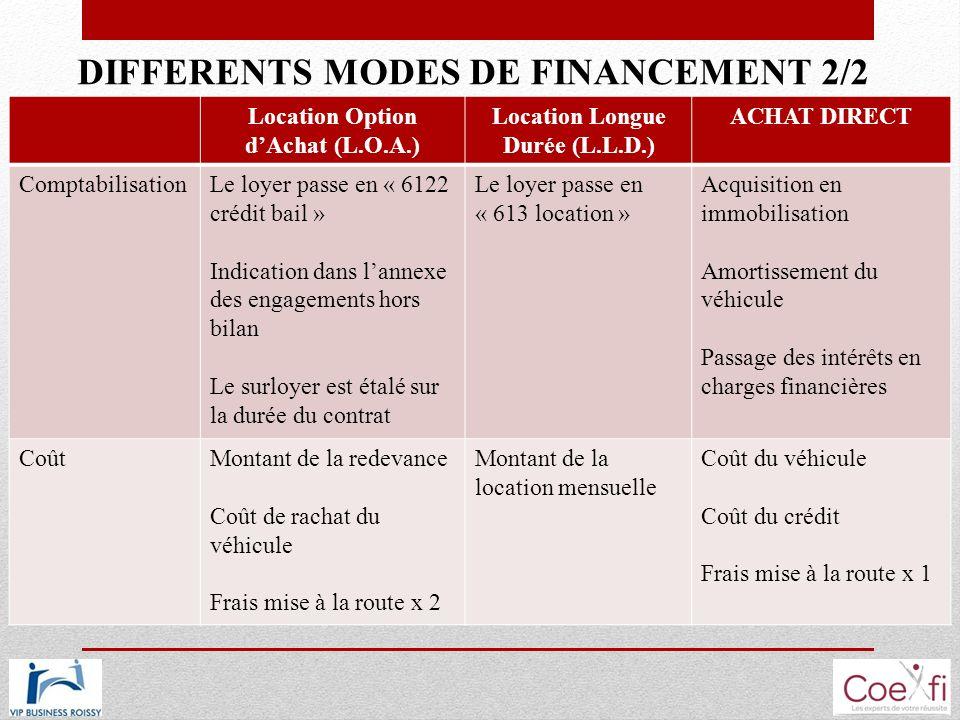 DIFFERENTS MODES DE FINANCEMENT 2/2 Location Option dAchat (L.O.A.) Location Longue Durée (L.L.D.) ACHAT DIRECT ComptabilisationLe loyer passe en « 61