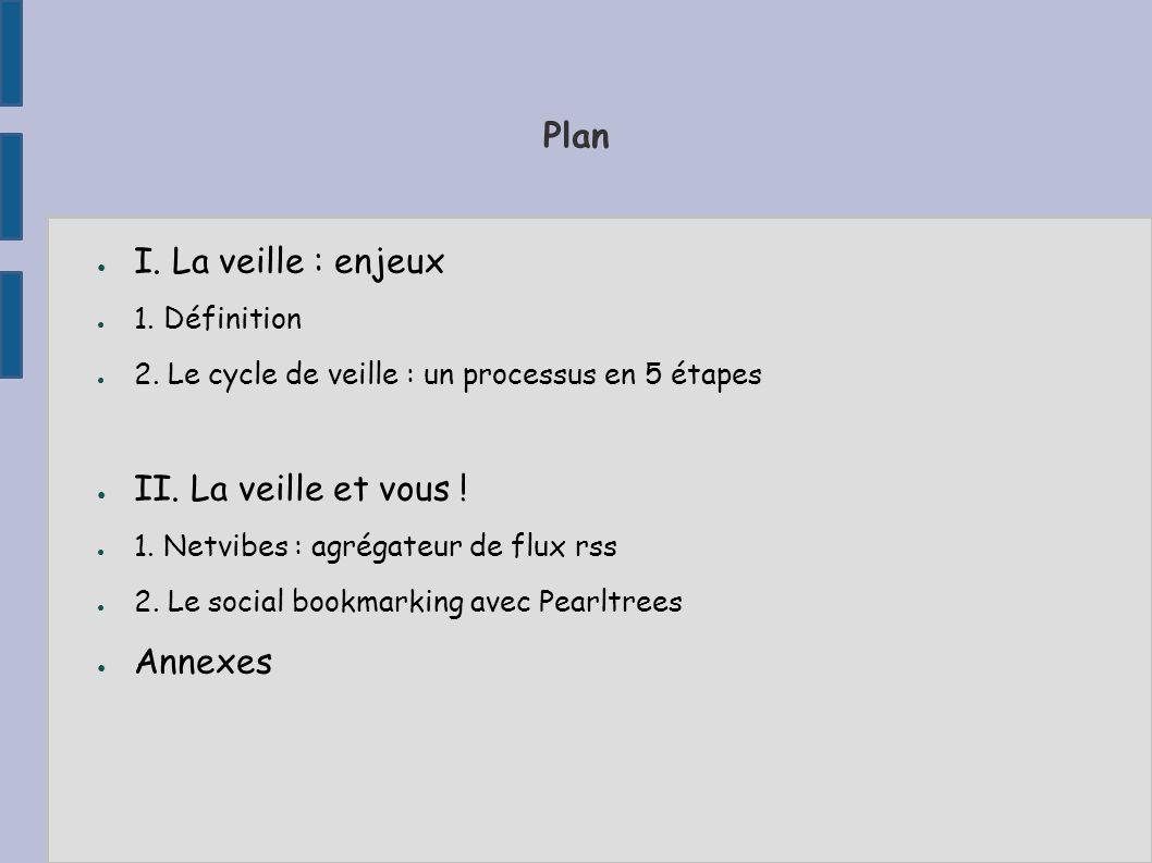 Plan I.La veille : enjeux 1. Définition 2. Le cycle de veille : un processus en 5 étapes II.