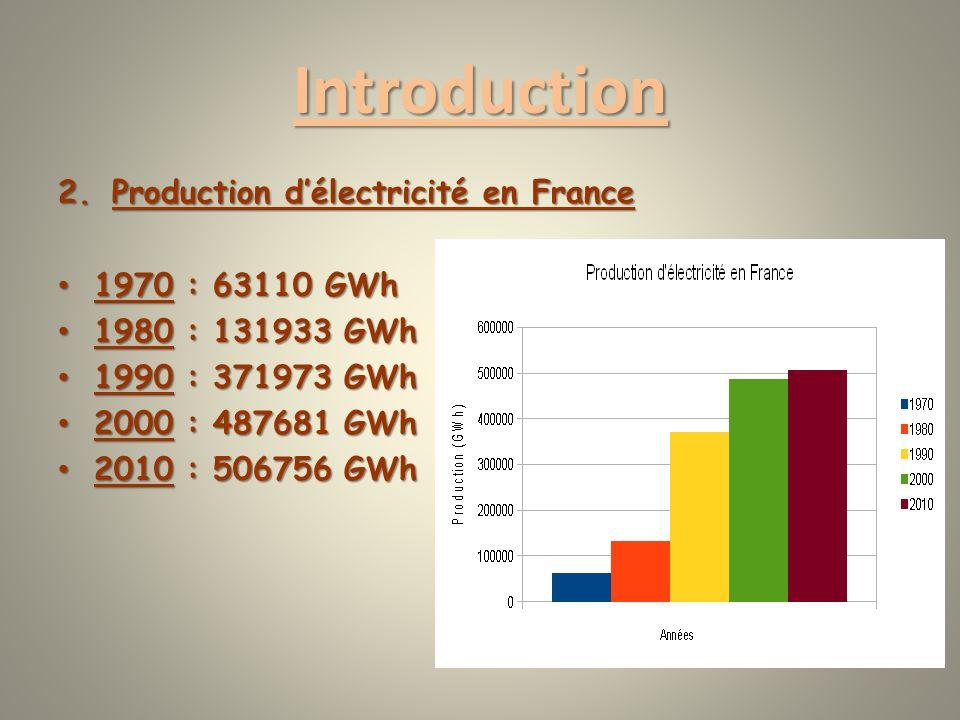 Introduction 2.Production délectricité en France 1970 : 63110 GWh 1970 : 63110 GWh 1980 : 131933 GWh 1980 : 131933 GWh 1990 : 371973 GWh 1990 : 371973 GWh 2000 : 487681 GWh 2000 : 487681 GWh 2010 : 506756 GWh 2010 : 506756 GWh