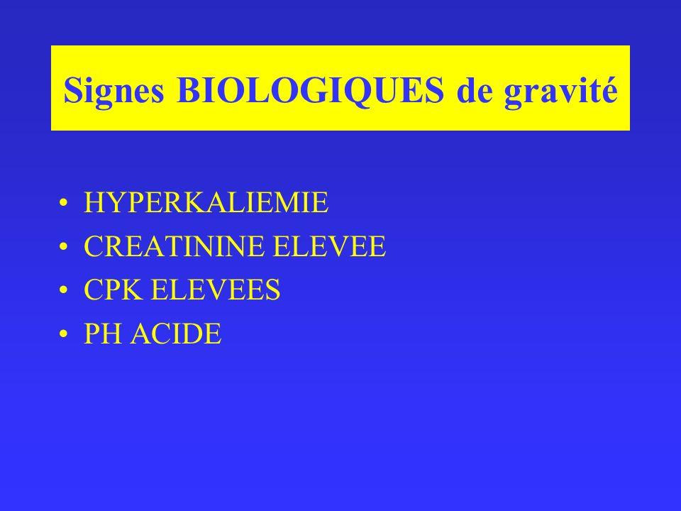 Signes BIOLOGIQUES de gravité HYPERKALIEMIE CREATININE ELEVEE CPK ELEVEES PH ACIDE