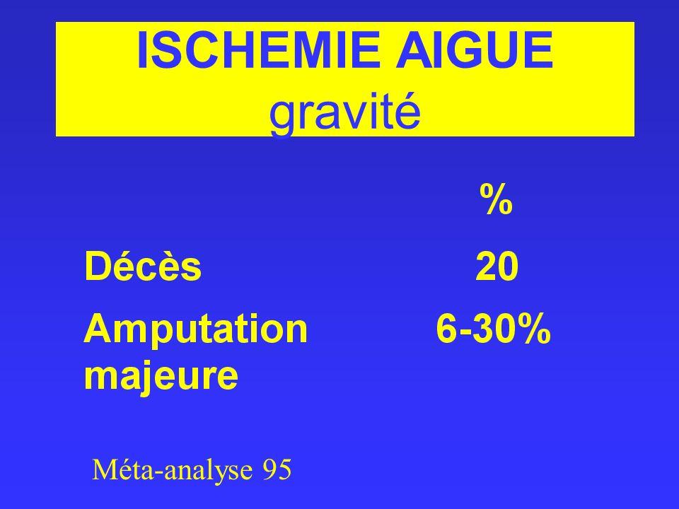 ISCHEMIE AIGUE gravité Méta-analyse 95