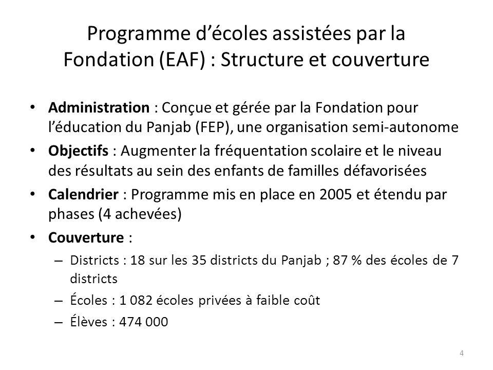 Programme décoles assistées par la Fondation (EAF) : Structure et couverture Administration : Conçue et gérée par la Fondation pour léducation du Panjab (FEP), une organisation semi-autonome Objectifs : Augmenter la fréquentation scolaire et le niveau des résultats au sein des enfants de familles défavorisées Calendrier : Programme mis en place en 2005 et étendu par phases (4 achevées) Couverture : – Districts : 18 sur les 35 districts du Panjab ; 87 % des écoles de 7 districts – Écoles : 1 082 écoles privées à faible coût – Élèves : 474 000 4