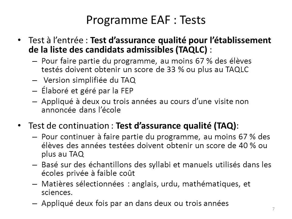 Programme EAF : Tests Test à lentrée : Test dassurance qualité pour létablissement de la liste des candidats admissibles (TAQLC) : – Pour faire partie du programme, au moins 67 % des élèves testés doivent obtenir un score de 33 % ou plus au TAQLC – Version simplifiée du TAQ – Élaboré et géré par la FEP – Appliqué à deux ou trois années au cours dune visite non annoncée dans lécole Test de continuation : Test dassurance qualité (TAQ): – Pour continuer à faire partie du programme, au moins 67 % des élèves des années testées doivent obtenir un score de 40 % ou plus au TAQ – Basé sur des échantillons des syllabi et manuels utilisés dans les écoles privée à faible coût – Matières sélectionnées : anglais, urdu, mathématiques, et sciences.