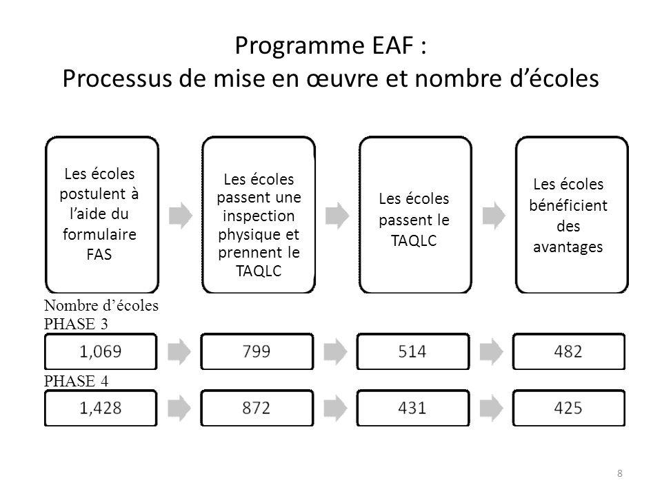 Programme EAF : Processus de mise en œuvre et nombre décoles 8 Nombre décoles PHASE 3 PHASE 4 Les écoles postulent à laide du formulaire FAS Les écoles passent une inspection physique et prennent le TAQLC Les écoles passent le TAQLC Les écoles bénéficient des avantages
