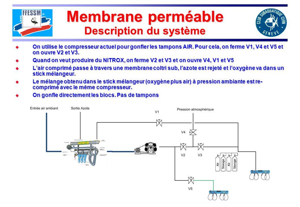 Membrane perméable Description du système On utilise le compresseur actuel pour gonfler les tampons AIR. Pour cela, on ferme V1, V4 et V5 et on ouvre