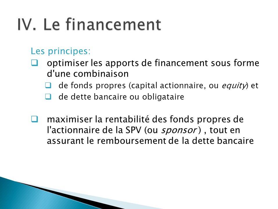 Les principes: optimiser les apports de financement sous forme d une combinaison de fonds propres (capital actionnaire, ou equity) et de dette bancaire ou obligataire maximiser la rentabilité des fonds propres de l actionnaire de la SPV (ou sponsor ), tout en assurant le remboursement de la dette bancaire
