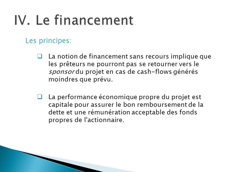 Les principes: La notion de financement sans recours implique que les prêteurs ne pourront pas se retourner vers le sponsor du projet en cas de cash-flows générés moindres que prévu.