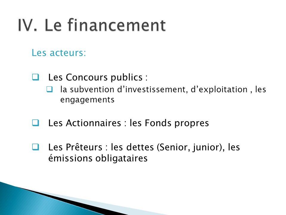 Les acteurs: Les Concours publics : la subvention dinvestissement, dexploitation, les engagements Les Actionnaires : les Fonds propres Les Prêteurs : les dettes (Senior, junior), les émissions obligataires