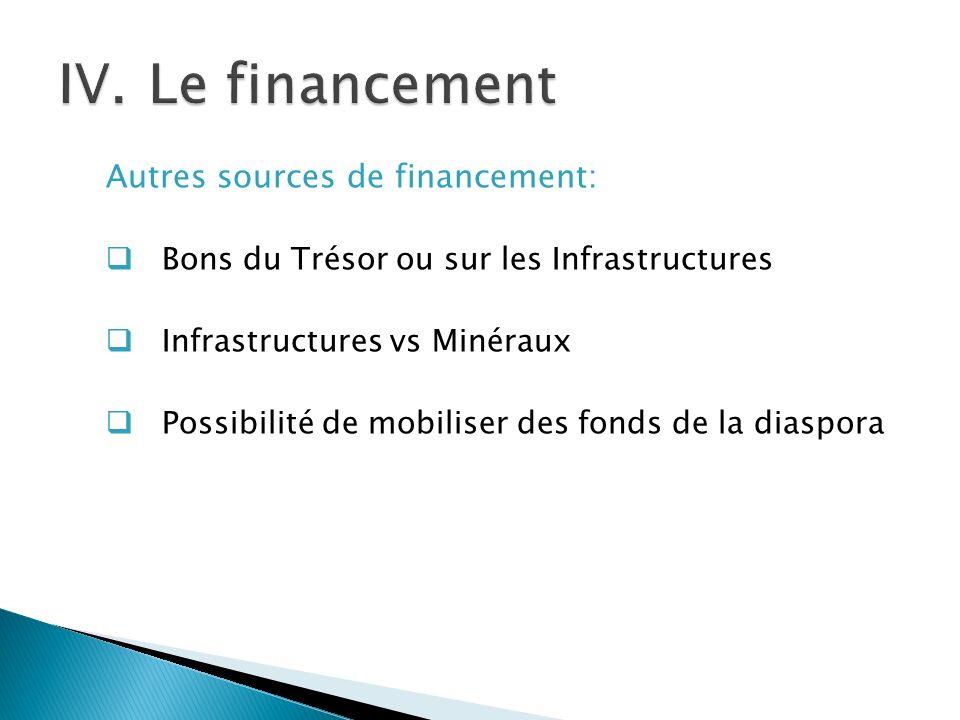 Autres sources de financement: Bons du Trésor ou sur les Infrastructures Infrastructures vs Minéraux Possibilité de mobiliser des fonds de la diaspora