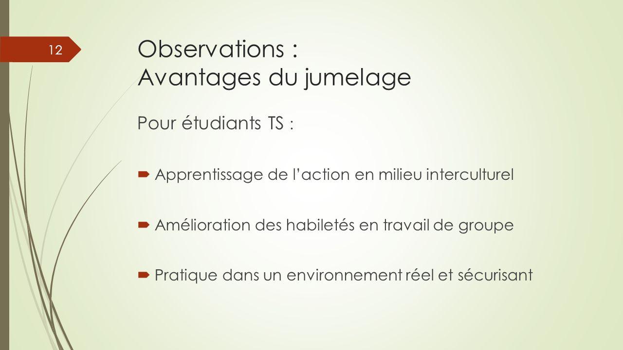 Observations : Avantages du jumelage Pour étudiants TS : Apprentissage de laction en milieu interculturel Amélioration des habiletés en travail de gro