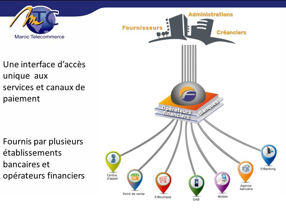 Le créancier dispose de plusieurs modes de publication des créances : Mode On-line : Accès en temps réel à son système dinformation (mode on-line).