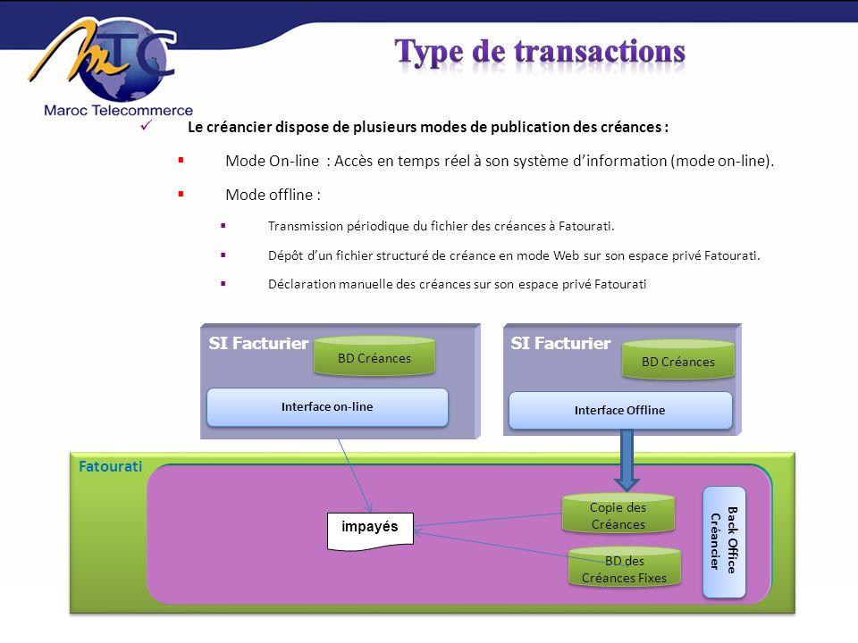 SI Créancier SI Fatourati impayé Règlement Système de facturation/ Sites marchands/etc.….