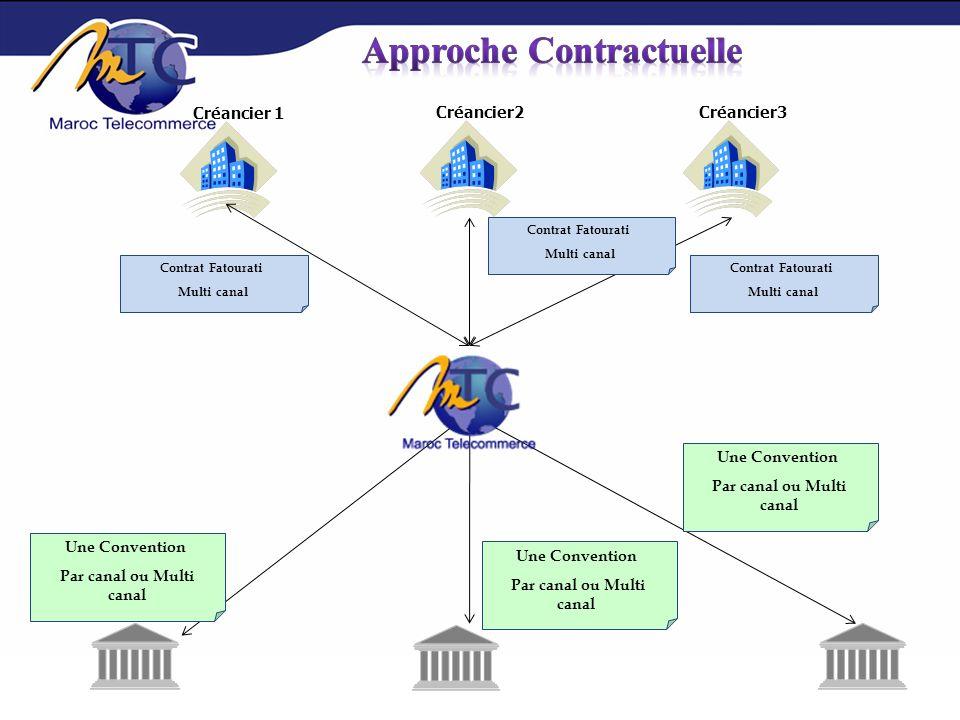 Accès unique à une offre variable : Usage du même canal ou mode de paiement pour régler des créances auprès dun portefeuille diversifié de créancier.