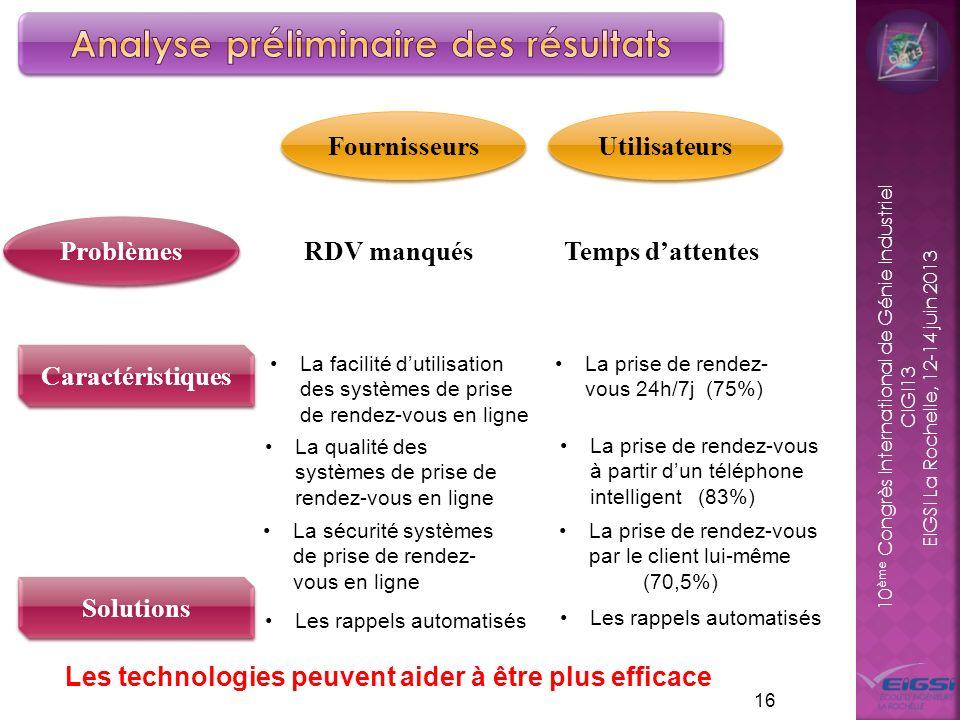 10 ème Congrès International de Génie Industriel CIGI13 EIGSI La Rochelle, 12-14 juin 2013 16 Problèmes Fournisseurs Utilisateurs RDV manqués Temps da