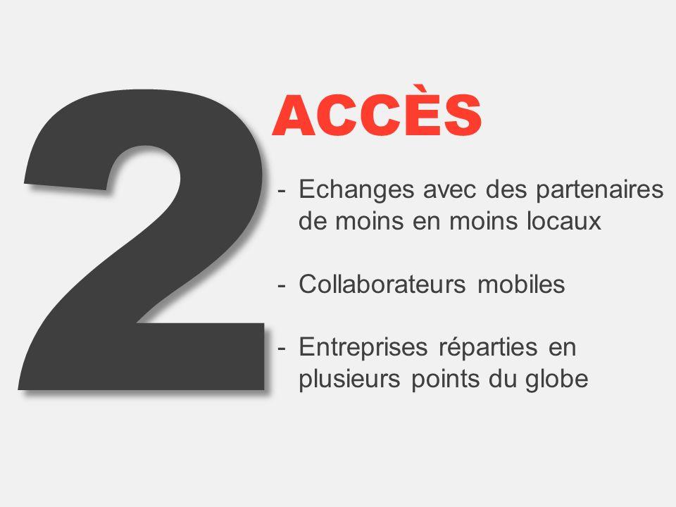 2 -Echanges avec des partenaires de moins en moins locaux -Collaborateurs mobiles -Entreprises réparties en plusieurs points du globe ACCÈS