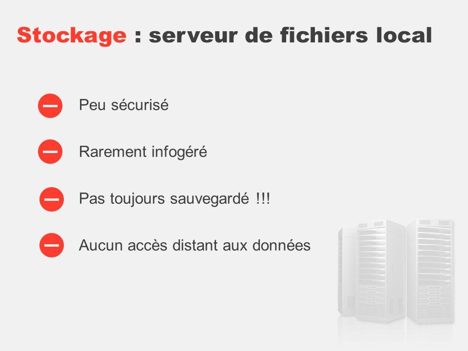 Stockage : serveur de fichiers local Peu sécurisé Rarement infogéré Pas toujours sauvegardé !!.