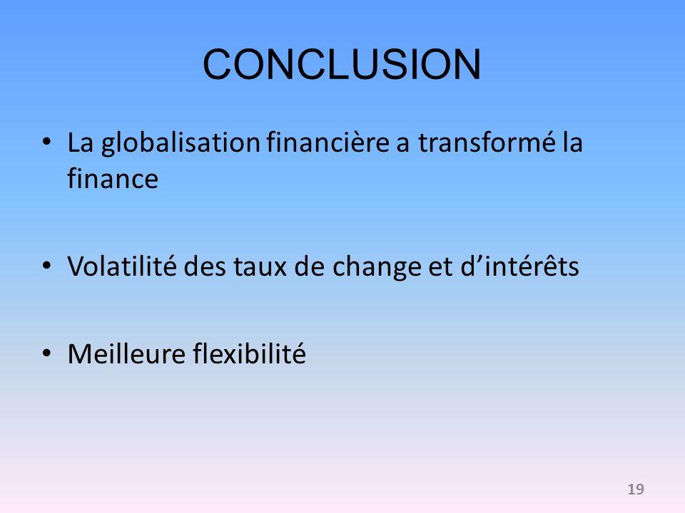 CONCLUSION La globalisation financière a transformé la finance Volatilité des taux de change et dintérêts Meilleure flexibilité 19