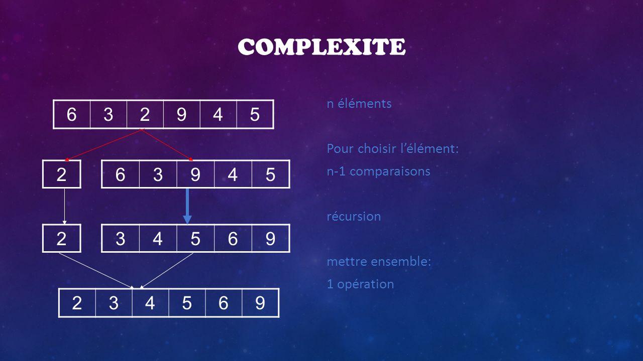 COMPLEXITE n éléments Pour choisir lélément: n-1 comparaisons récursion mettre ensemble: 1 opération 632945 234569 63945 34569 2 2