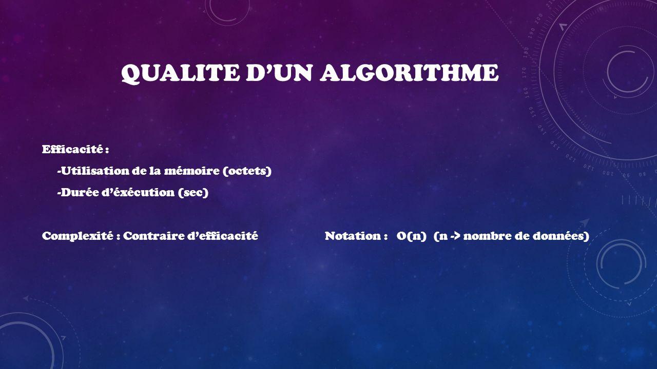 QUALITE DUN ALGORITHME Efficacité : -Utilisation de la mémoire (octets) -Durée déxécution (sec) Complexité : Contraire defficacité Notation : O(n) (n