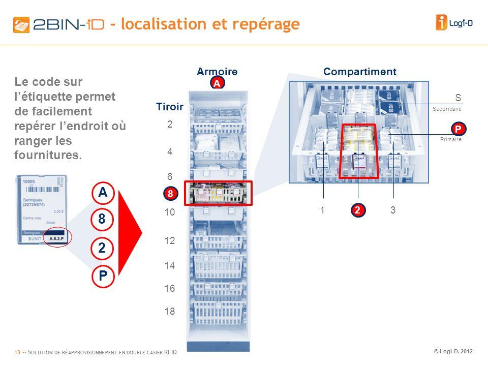 13 -- S OLUTION DE RÉAPPROVISIONNEMENT EN DOUBLE CASIER RFID © Logi-D, 2012 2BIN-iD – location and tracking - localisation et repérage S P Compartiment 123 Secondaire Primaire Armoire A 2 4 6 10 12 14 16 18 Tiroir 8 A 8 2 P Le code sur létiquette permet de facilement repérer lendroit où ranger les fournitures.