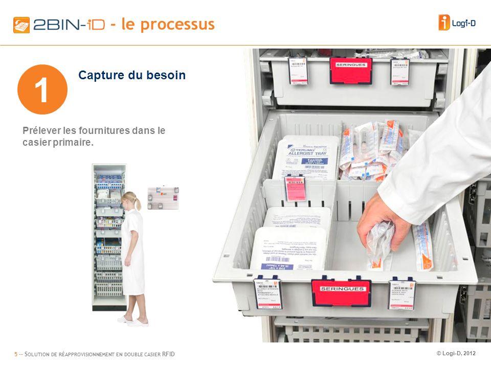 5 -- S OLUTION DE RÉAPPROVISIONNEMENT EN DOUBLE CASIER RFID © Logi-D, 2012 2BIN-iD – flow (1) - le processus 1 Capture du besoin Prélever les fournitures dans le casier primaire.