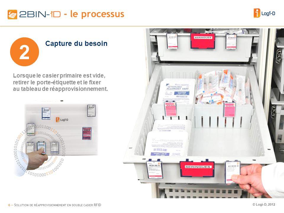 6 -- S OLUTION DE RÉAPPROVISIONNEMENT EN DOUBLE CASIER RFID © Logi-D, 2012 2BIN-iD – flow (2) - le processus 2 Lorsque le casier primaire est vide, retirer le porte-étiquette et le fixer au tableau de réapprovisionnement.