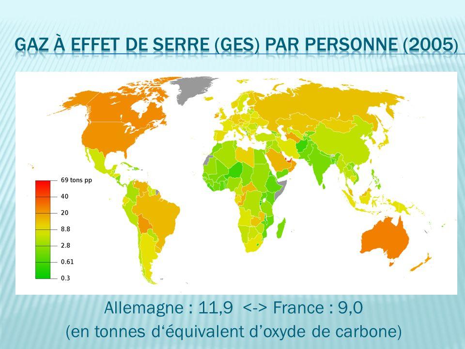Allemagne : 11,9 France : 9,0 (en tonnes déquivalent doxyde de carbone)