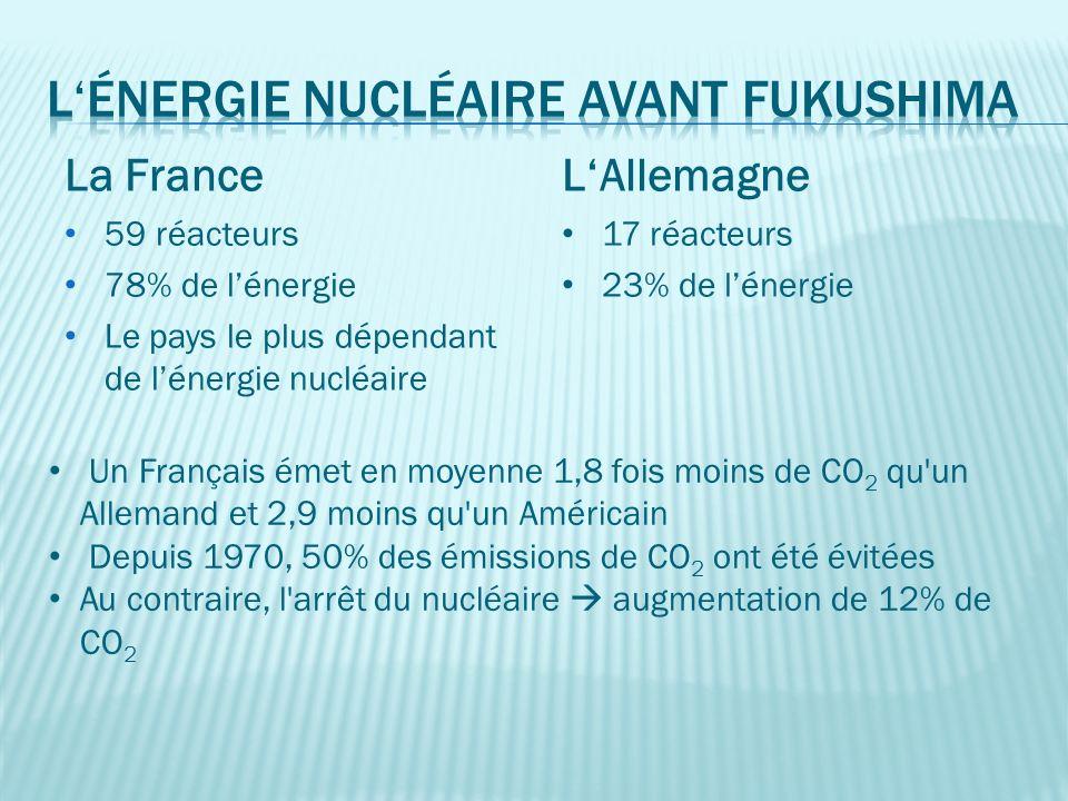 La France 59 réacteurs 78% de lénergie Le pays le plus dépendant de lénergie nucléaire Un Français émet en moyenne 1,8 fois moins de CO 2 qu un Allemand et 2,9 moins qu un Américain Depuis 1970, 50% des émissions de CO 2 ont été évitées Au contraire, l arrêt du nucléaire augmentation de 12% de CO 2 LAllemagne 17 réacteurs 23% de lénergie