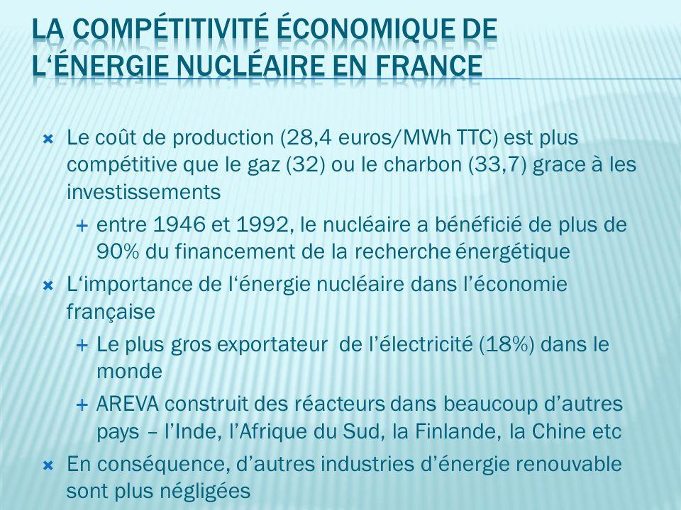 Le coût de production (28,4 euros/MWh TTC) est plus compétitive que le gaz (32) ou le charbon (33,7) grace à les investissements entre 1946 et 1992, le nucléaire a bénéficié de plus de 90% du financement de la recherche énergétique Limportance de lénergie nucléaire dans léconomie française Le plus gros exportateur de lélectricité (18%) dans le monde AREVA construit des réacteurs dans beaucoup dautres pays – lInde, lAfrique du Sud, la Finlande, la Chine etc En conséquence, dautres industries dénergie renouvable sont plus négligées